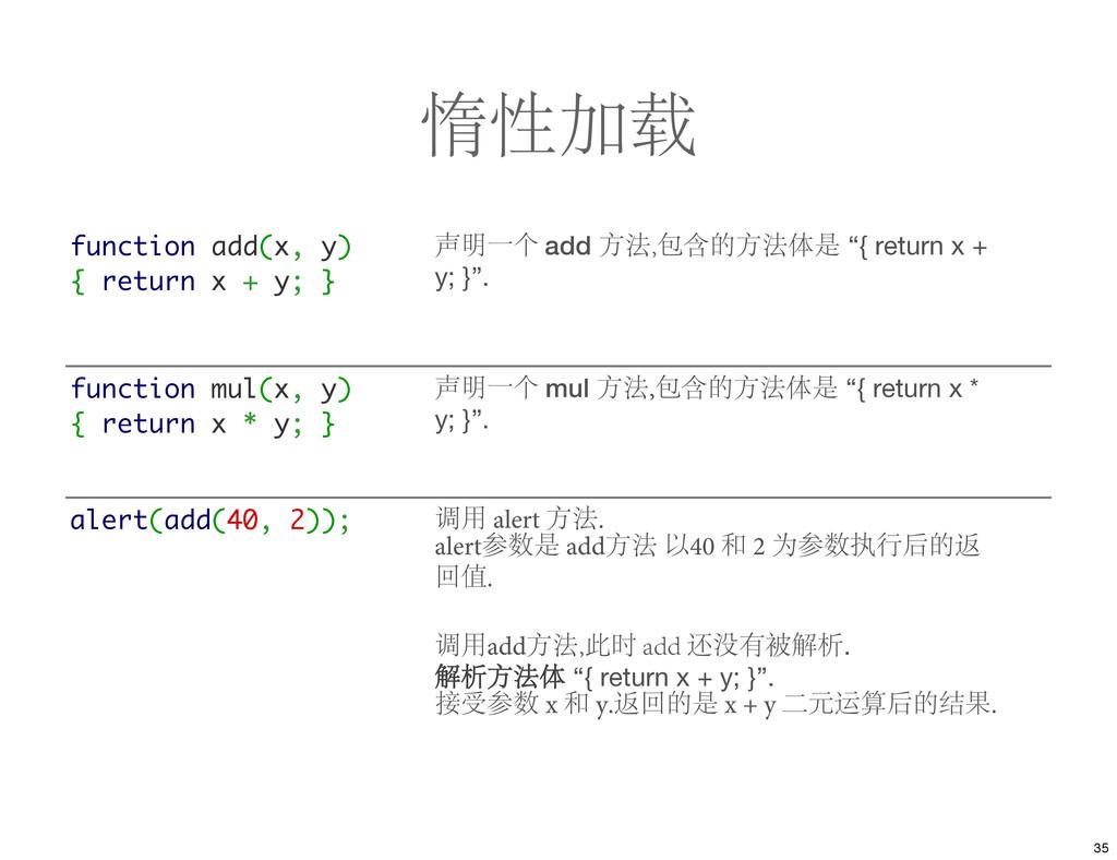 惰性加载 function add(x, y) { return x + y; } 声明一个 ...