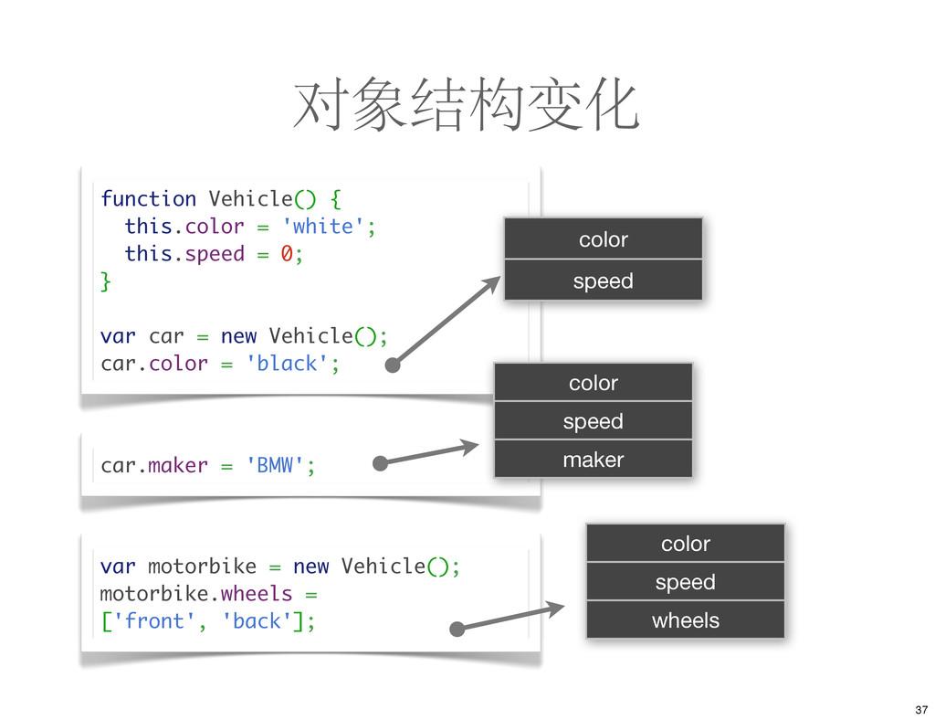 对象结构变化 function Vehicle() { this.color = 'white...