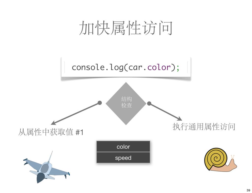 加快属性访问 执行通用属性访问 color speed 结构 检查 从属性中获取值 #1 co...