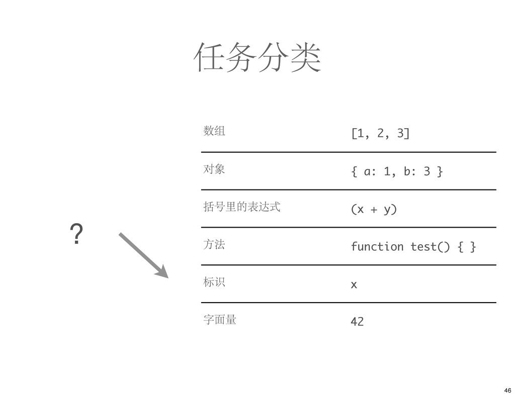 任务分类 数组 [1, 2, 3] 对象 { a: 1, b: 3 } 括号里的表达式 (x ...