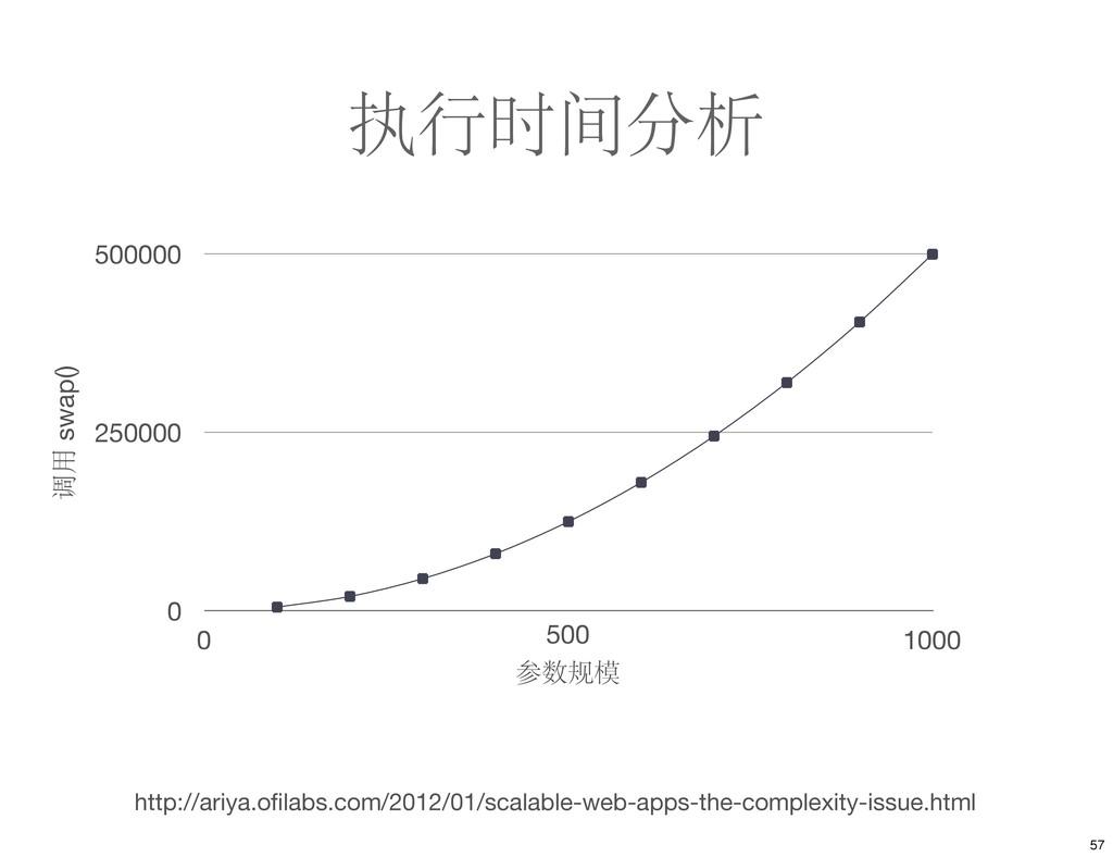 执行时间分析 0 250000 500000 0 1000 调用 swap() 500 参数规...