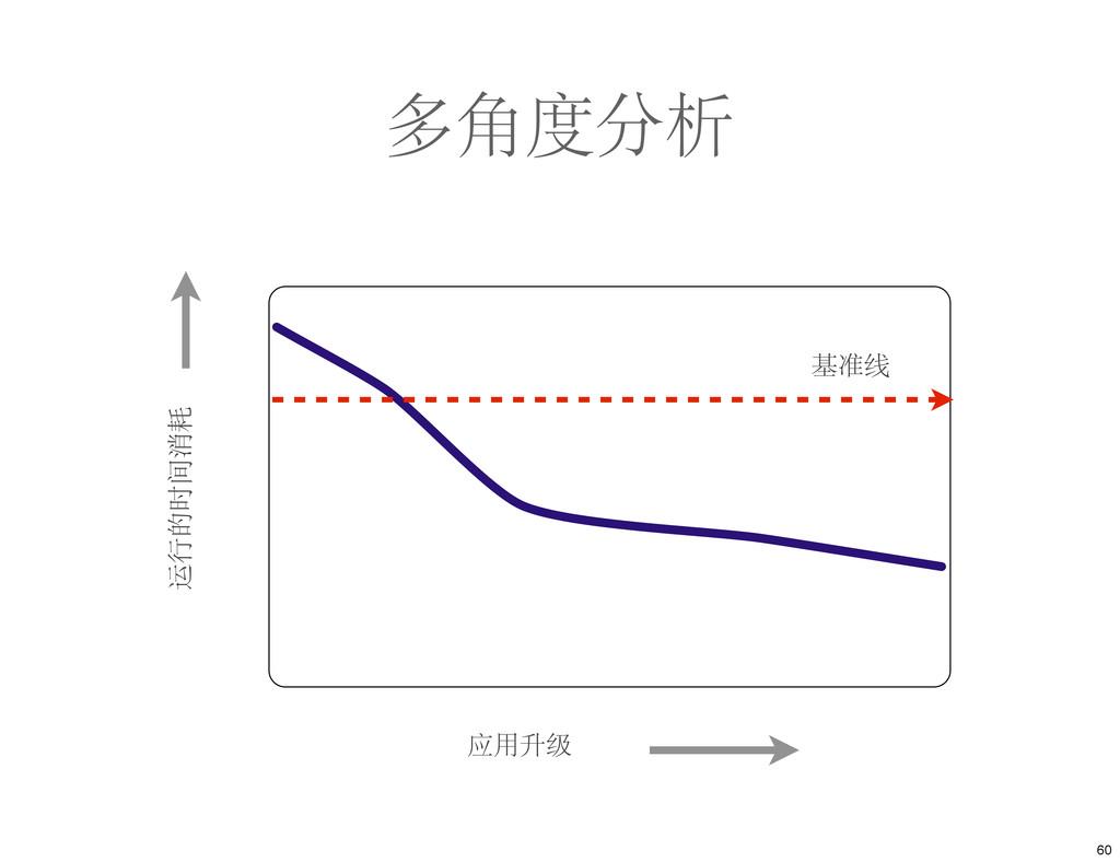 多角度分析 应用升级 运行的时间消耗 基准线 60