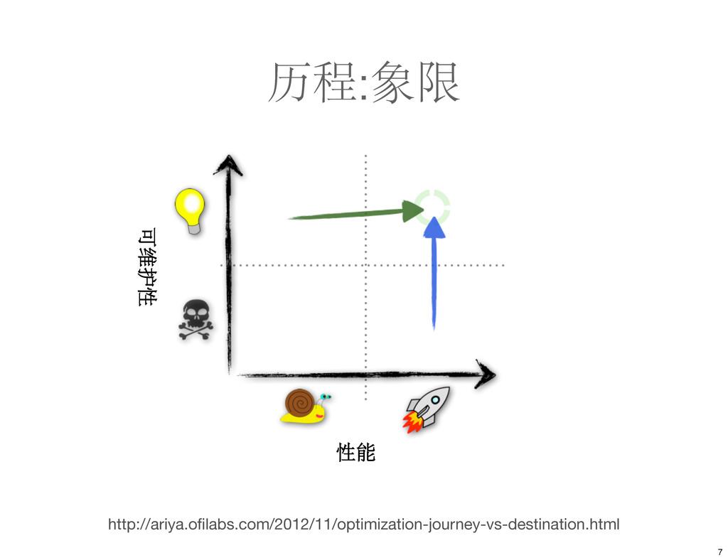 历程:象限 http://ariya.ofilabs.com/2012/11/optimizat...