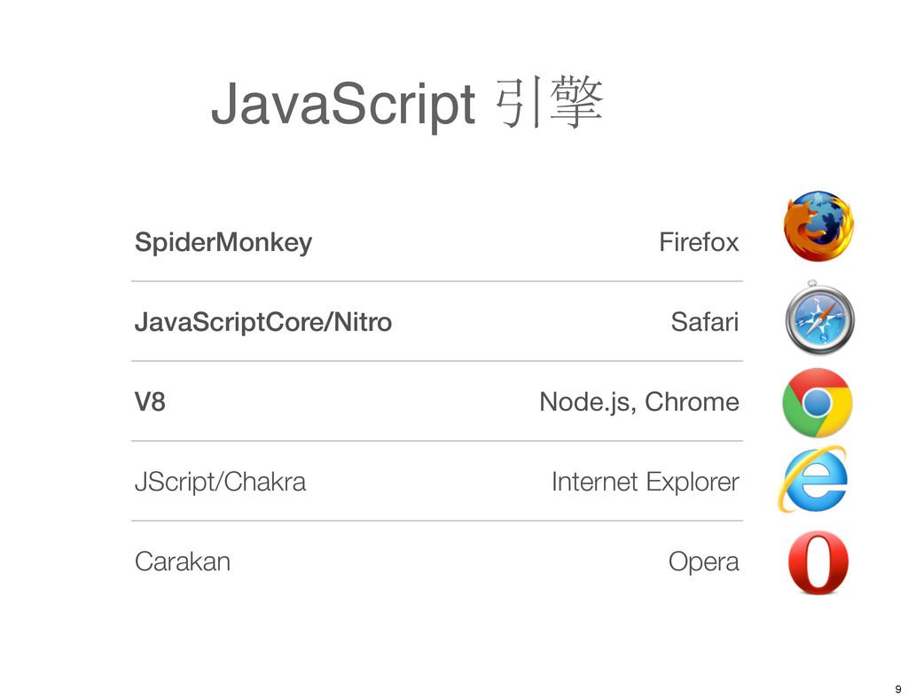 JavaScript 引擎 SpiderMonkey Firefox JavaScriptCo...