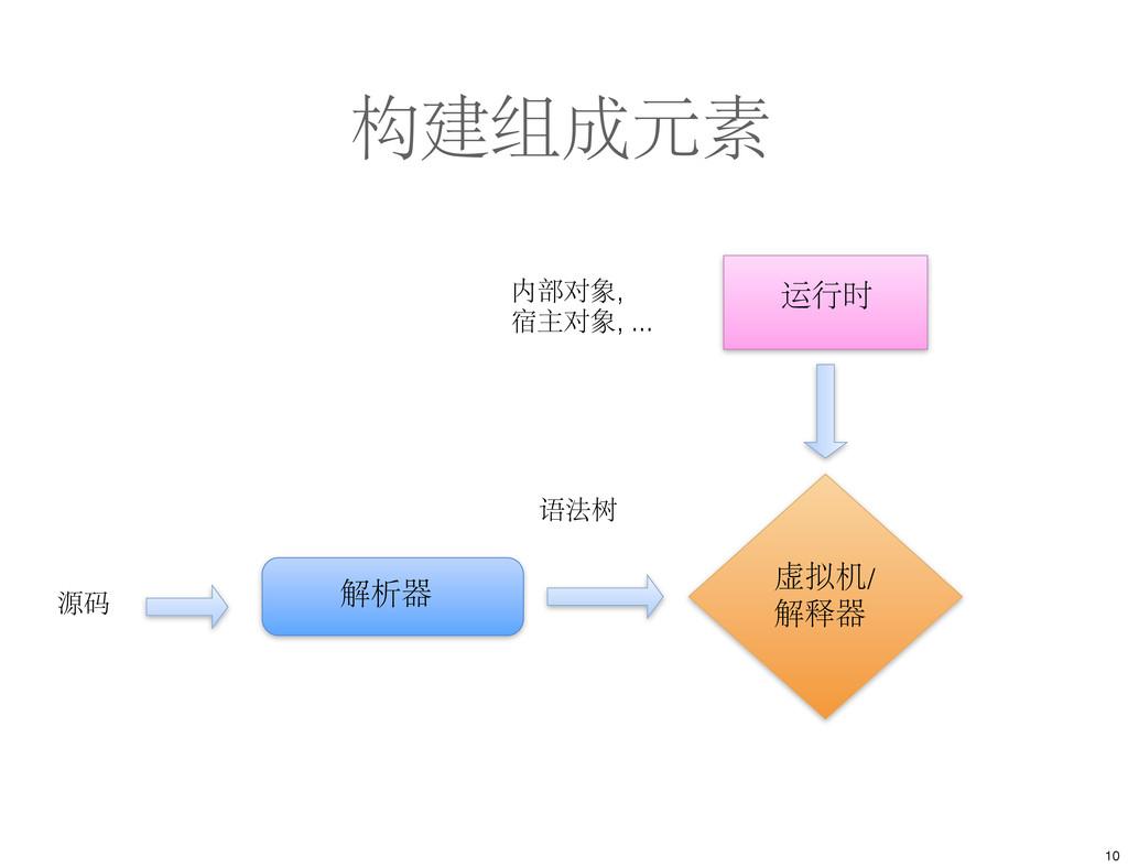 构建组成元素 源码 语法树 内部对象, 宿主对象, ... 10 虚拟机/ 解释器 解析器 运...