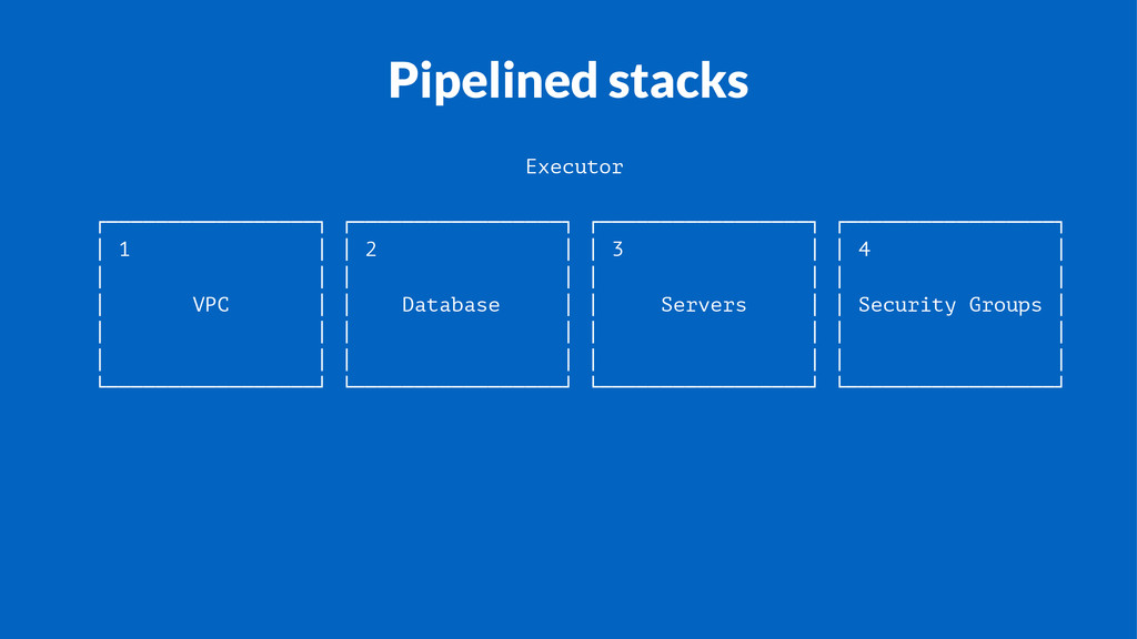 Pipelined stacks Executor ┌─────────────────┐ ┌...