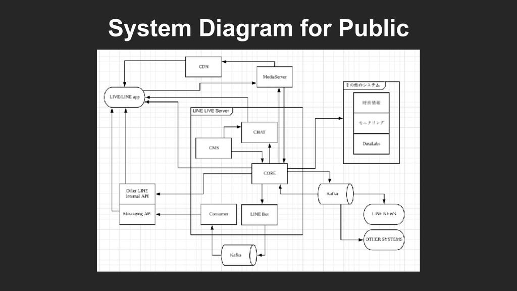 System Diagram for Public