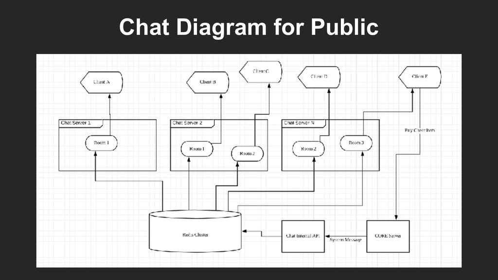 Chat Diagram for Public