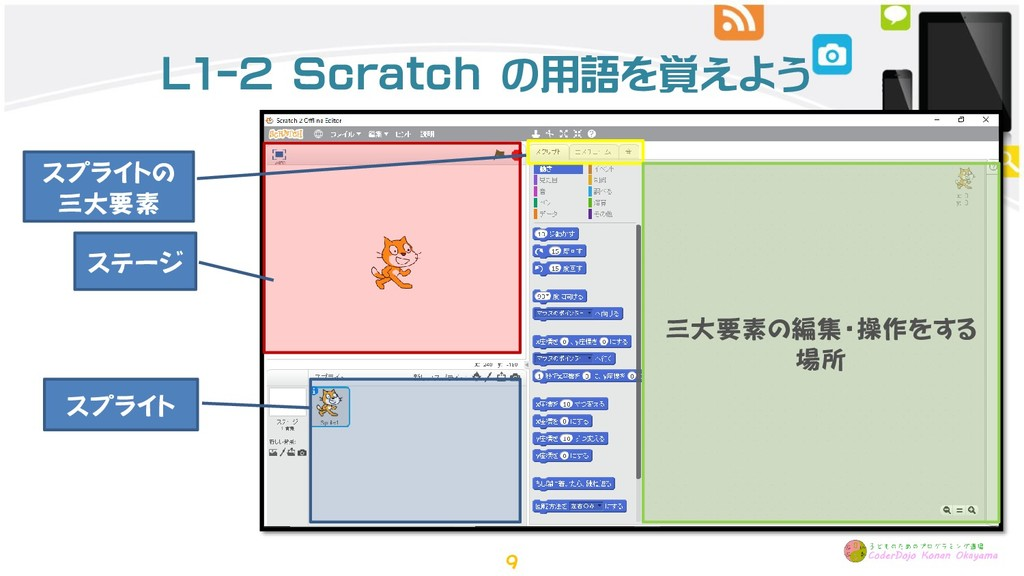 L1-2 Scratch の用語を覚えよう ステージ スプライト スプライトの 三大要素 三大...