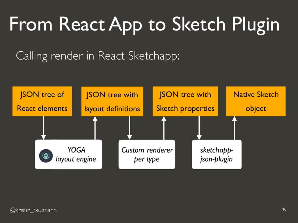 @kristin_baumann !16 Calling render in React Sk...