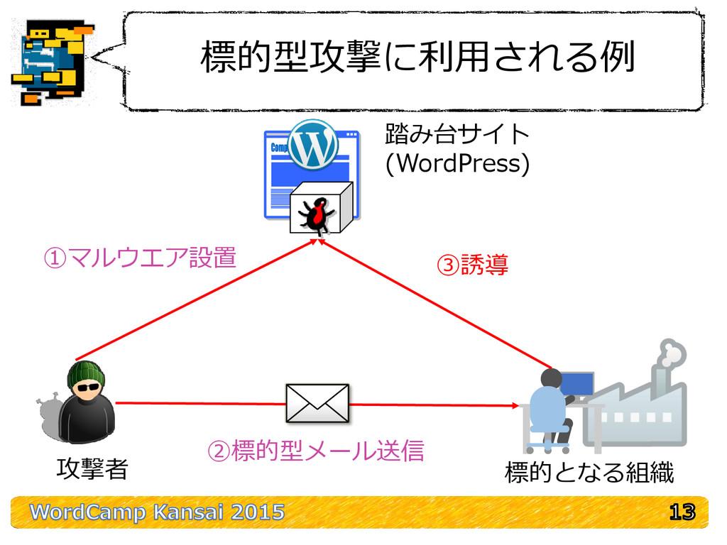 標的型攻撃に利用される例 踏み台サイト (WordPress) 攻撃者 標的となる組織 ①マル...