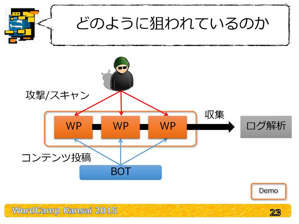 どのように狙われているのか WP BOT ログ解析 コンテンツ投稿 攻撃/スキャン 収集 WP...