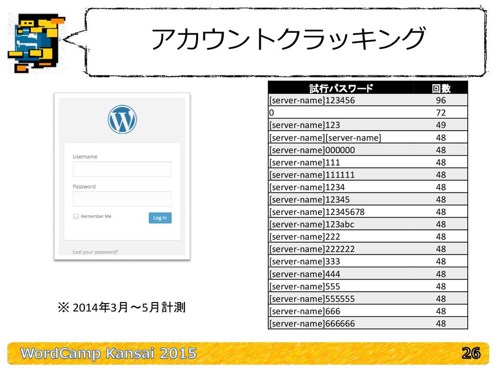 アカウントクラッキング 試行パスワード 回数 [server-name]123456 96 0...