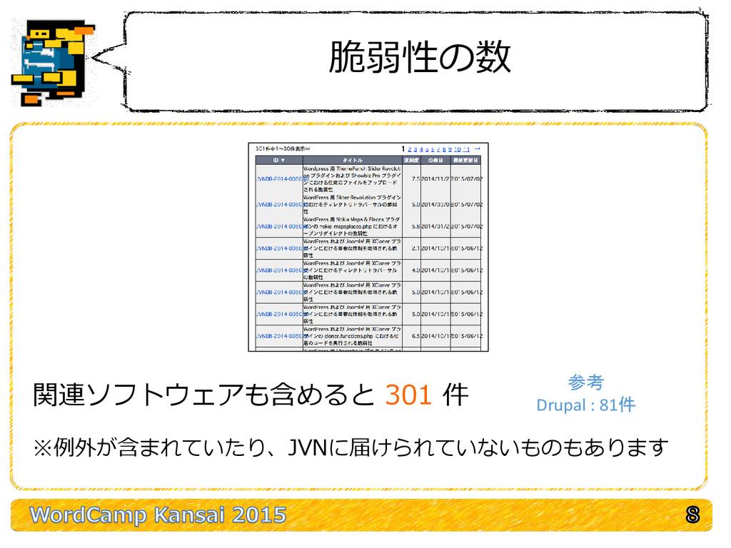 脆弱性の数 関連ソフトウェアも含めると 301 件 ※例外が含まれていたり、JVNに届けられて...