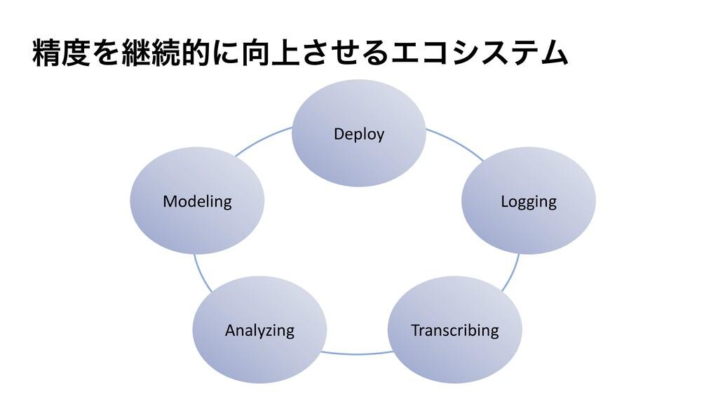ਫ਼Λܧଓతʹ্ͤ͞ΔΤίγεςϜ Deploy Logging Transcribing ...