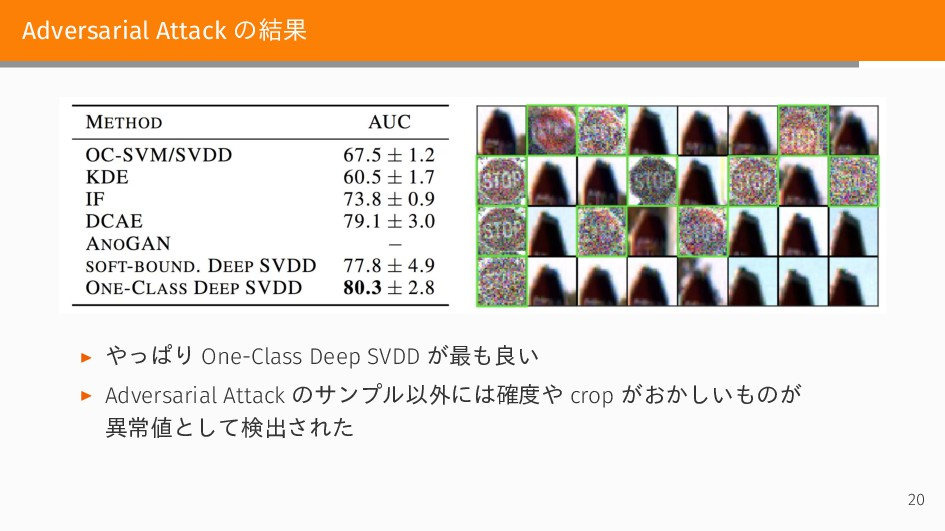 Adversarial Attack の結果 ▶ やっぱり One-Class Deep SV...