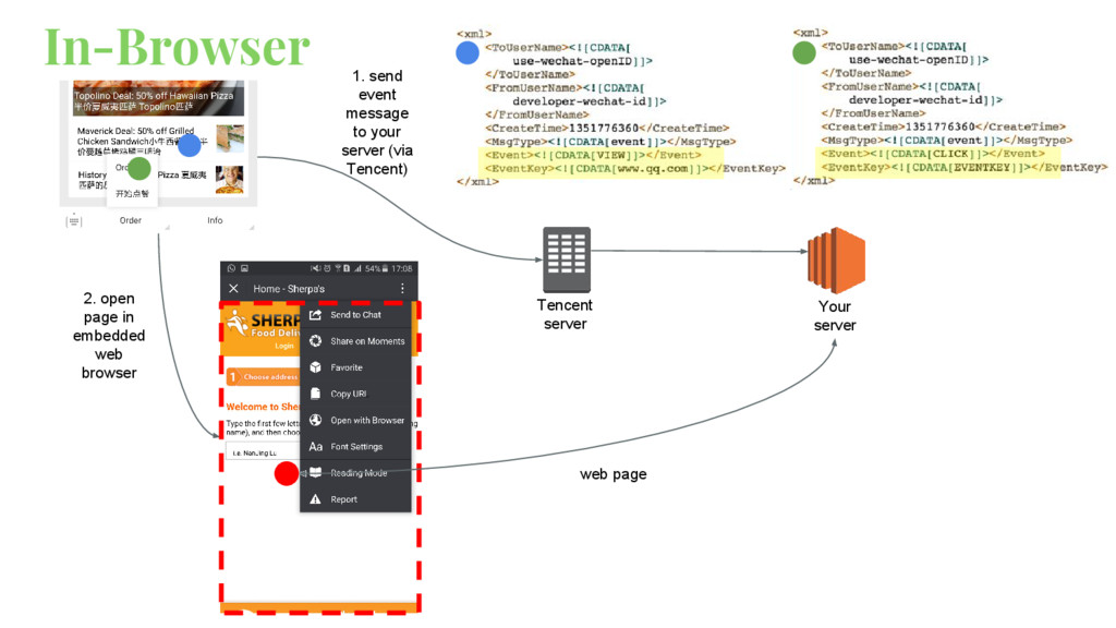 Your server Tencent server In-Browser web page ...