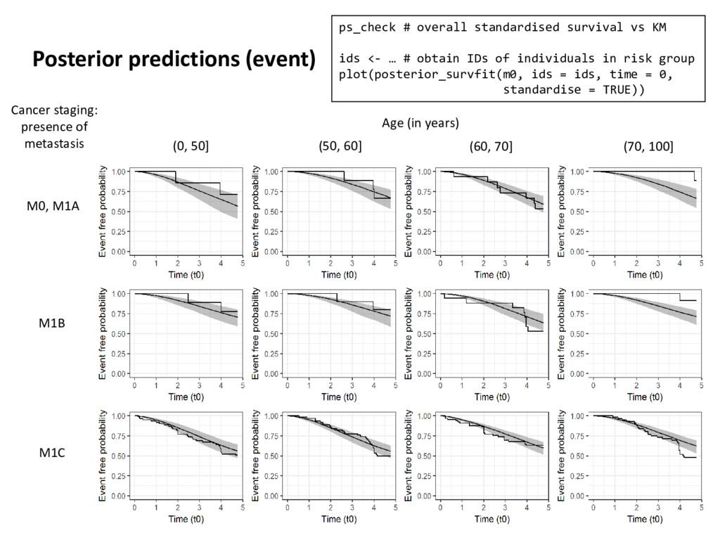 Posterior predictions (event) 19 (0, 50] (50, 6...