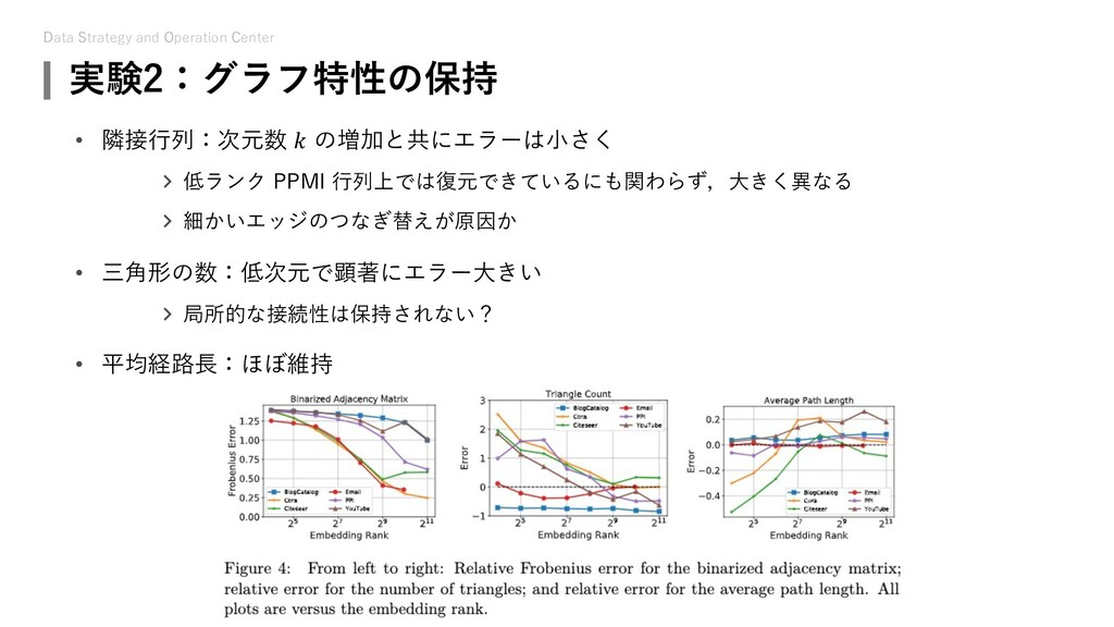 Data Strategy and Operation Center 実験2:グラフ特性の保持...