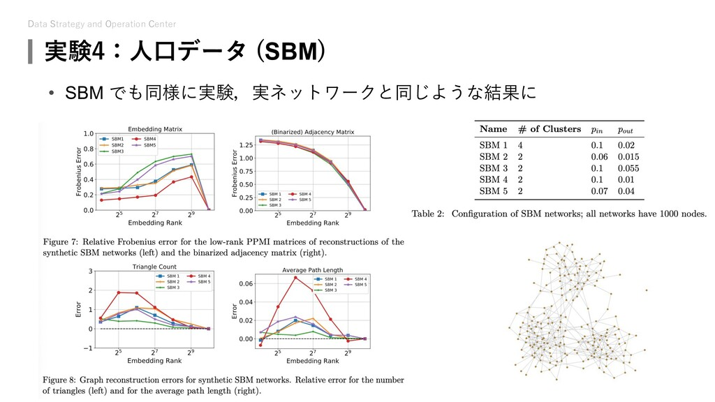 Data Strategy and Operation Center 実験4:⼈⼝データ (S...