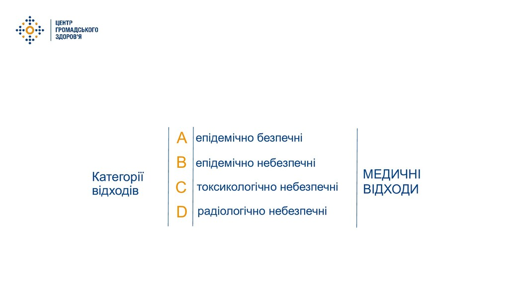 Категорії відходів А D B C епідемічно безпечні ...
