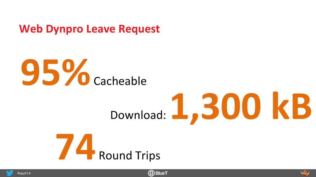 95% Cacheable  74 Round Trips  D...