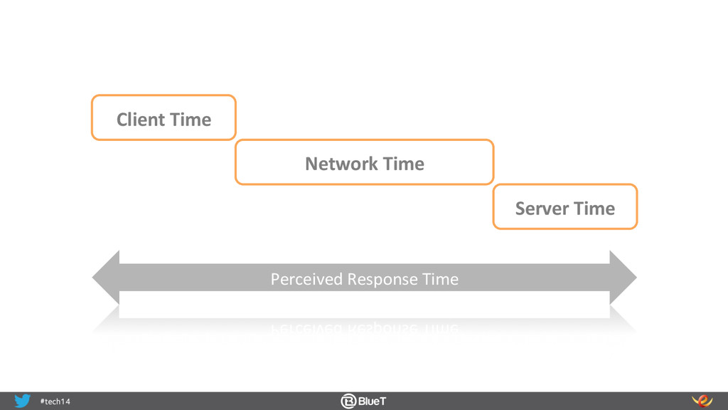 Client Time  Network Time  Server...