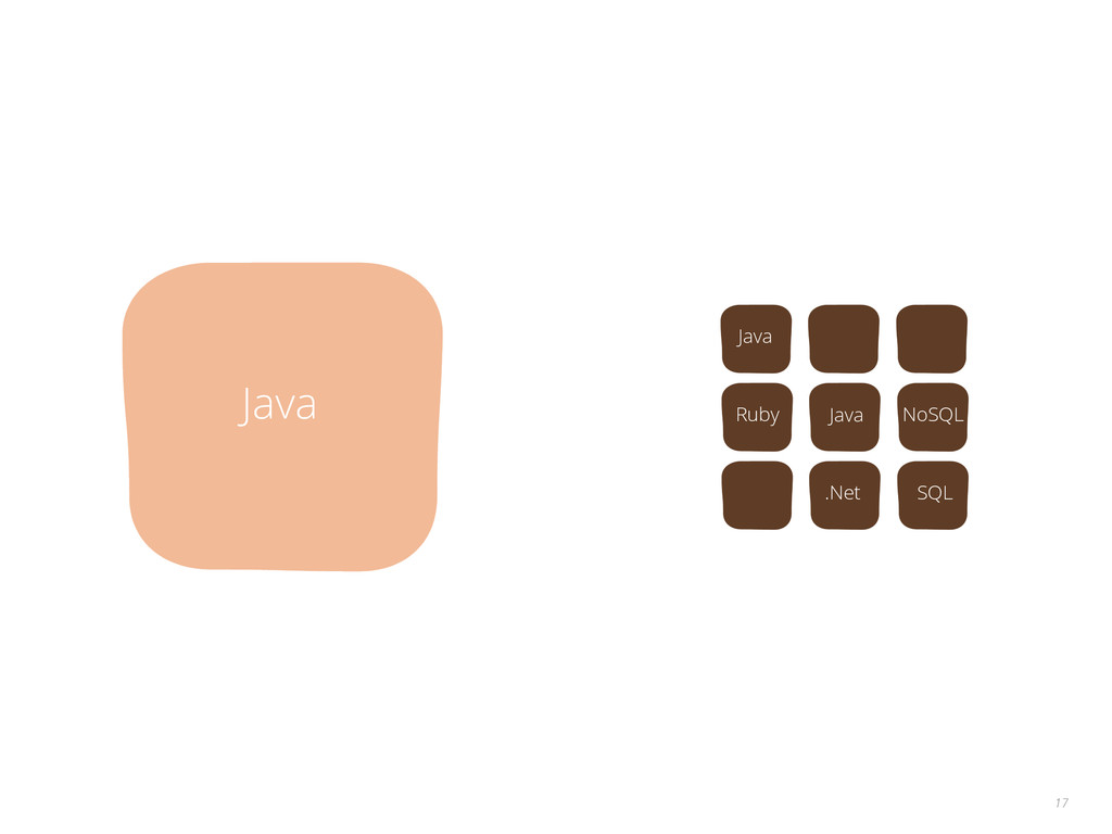 17 Java Java Ruby .Net NoSQL SQL Java