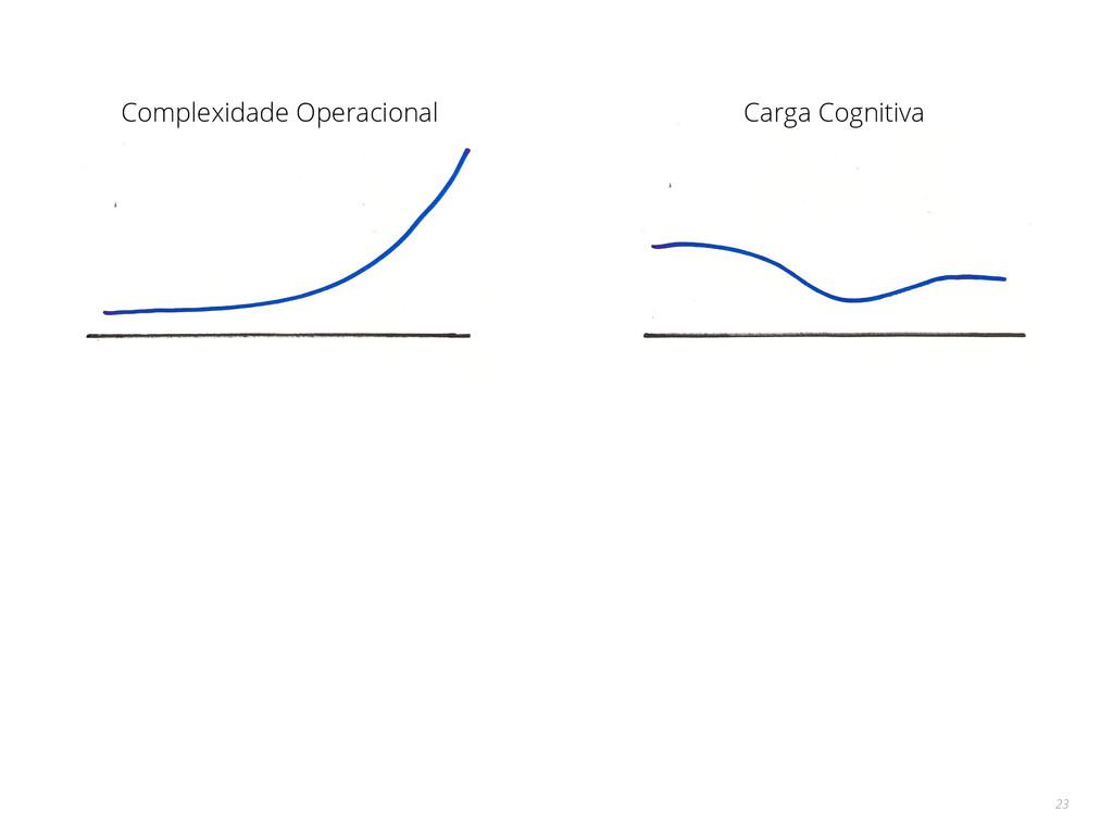 23 Complexidade Operacional Carga Cognitiva