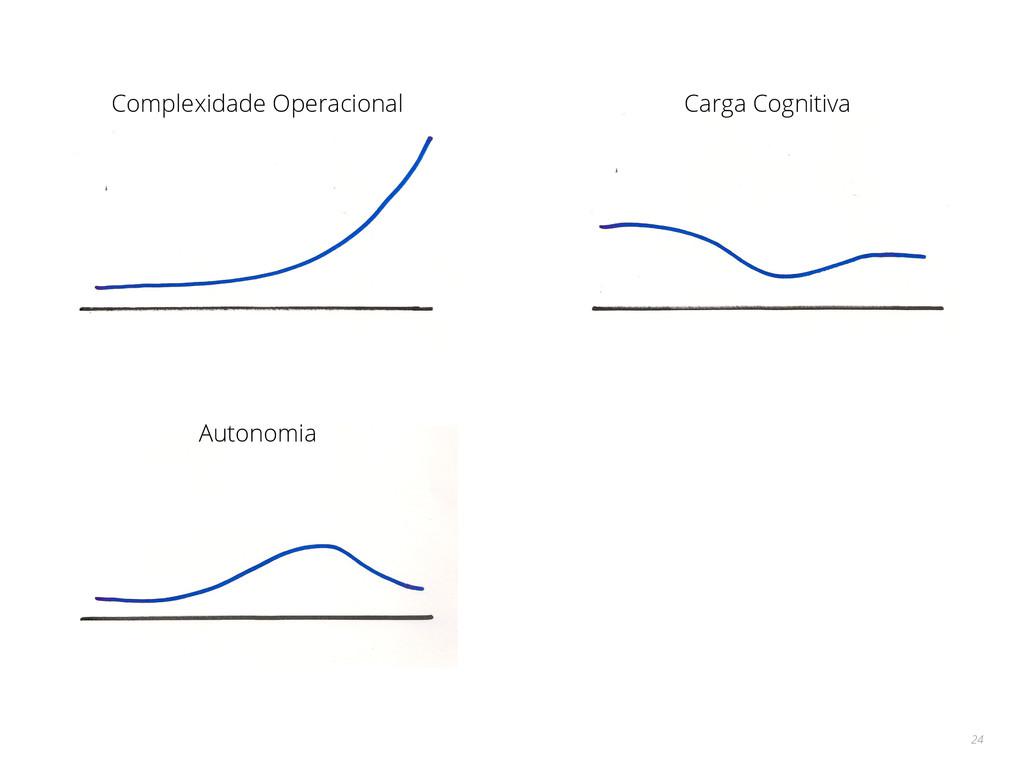 24 Complexidade Operacional Carga Cognitiva Aut...