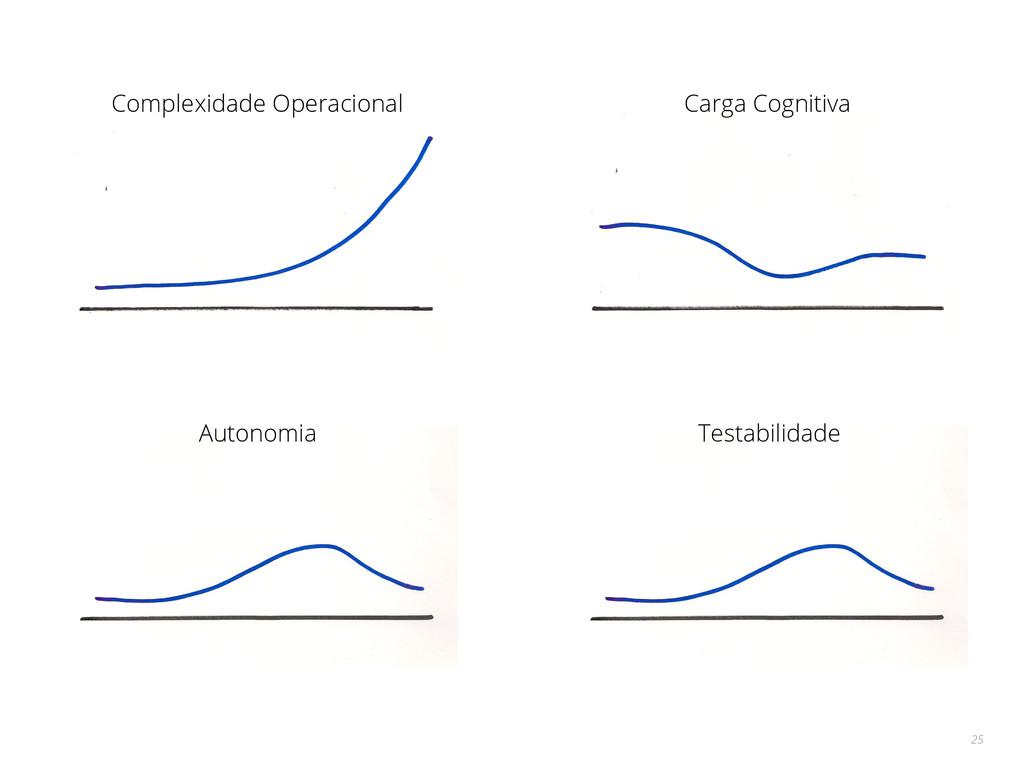 25 Complexidade Operacional Carga Cognitiva Aut...