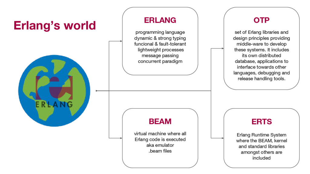 Erlang's world set of Erlang libraries and desi...