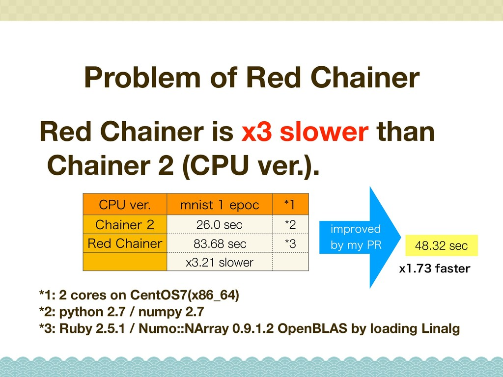 Problem of Red Chainer Red Chainer is x3 slower...