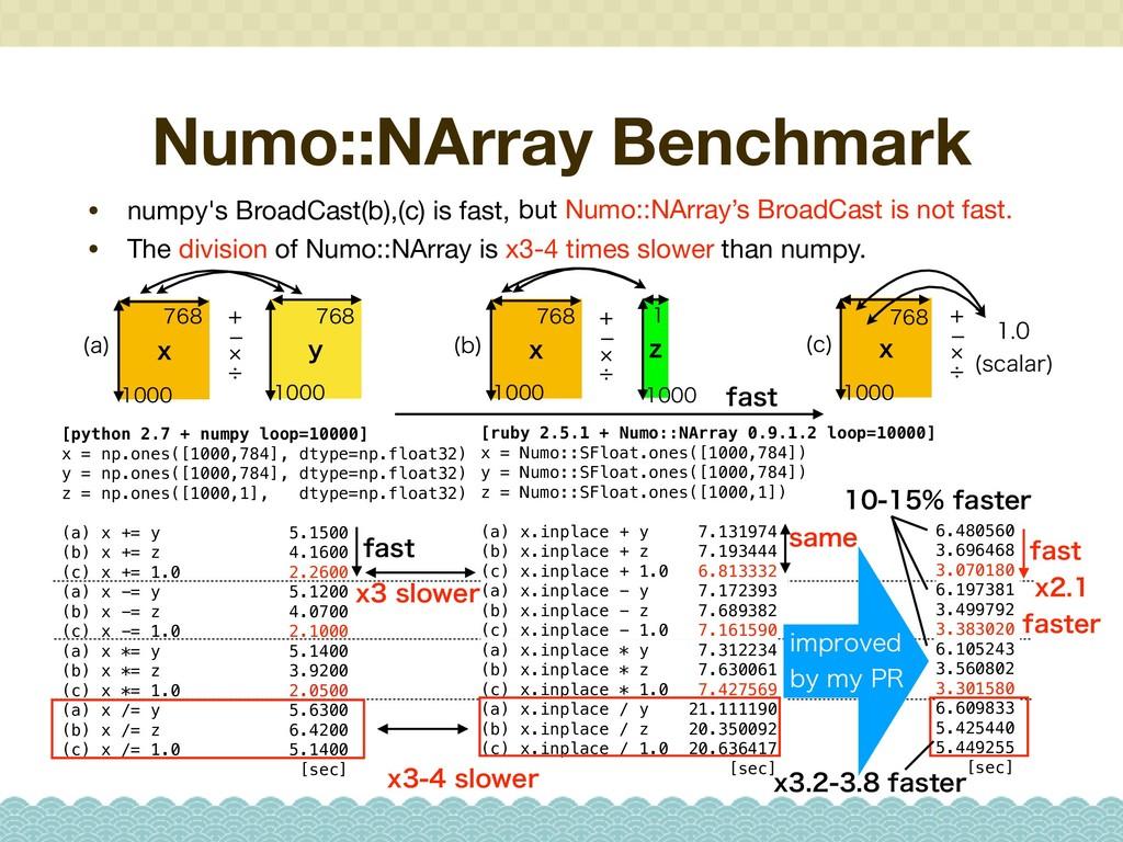 Numo::NArray Benchmark • numpy's BroadCast(b),(...