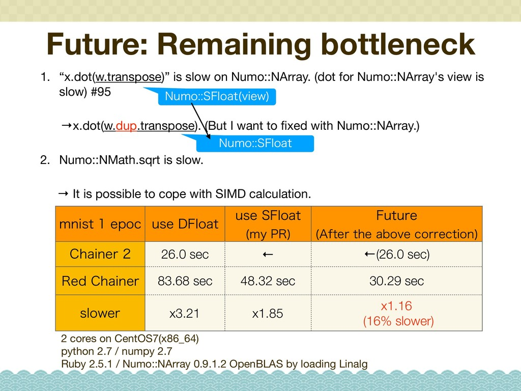 "Future: Remaining bottleneck 1. ""x.dot(w.transp..."