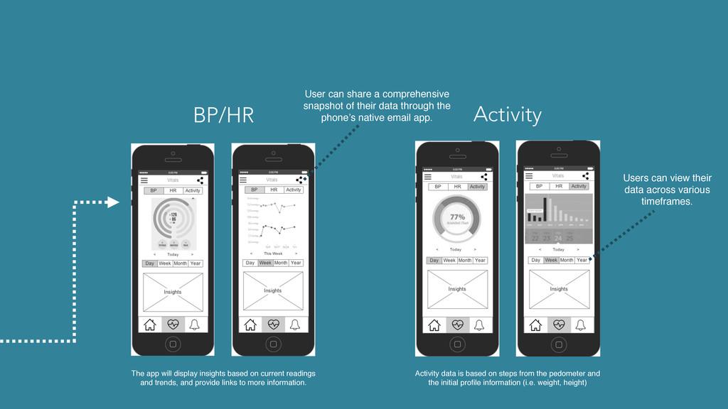 BP/HR Activity The app will display insights ba...