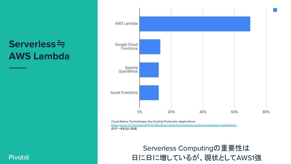 Serverless≒ AWS Lambda Cloud Native Technologie...