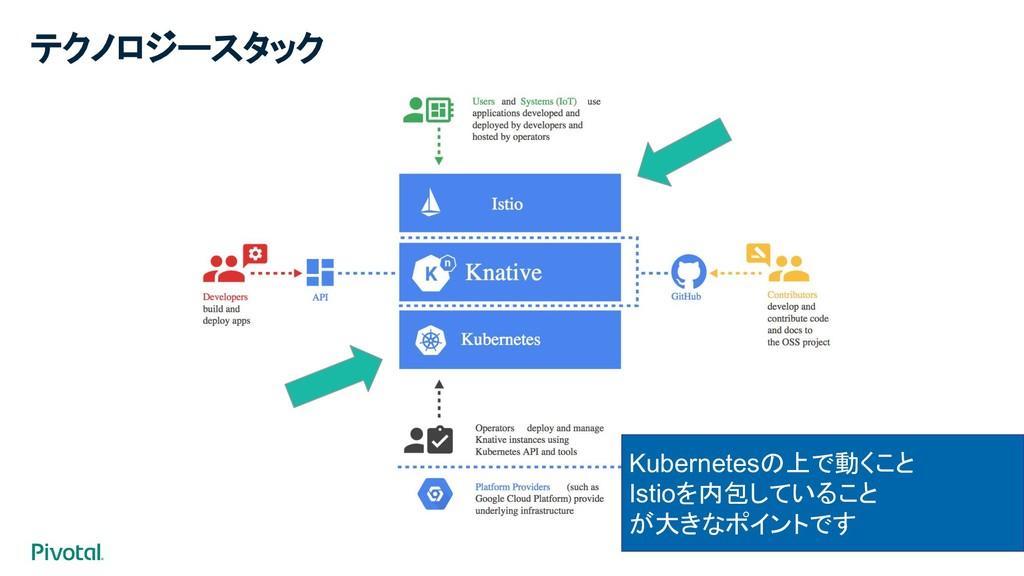 テクノロジースタック Kubernetesの上で動くこと Istioを内包していること が大き...