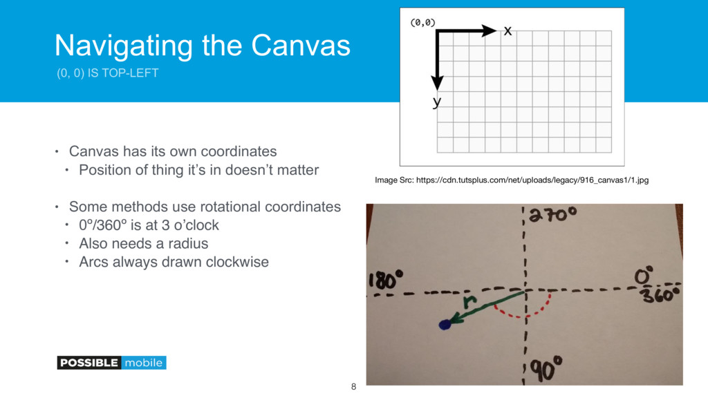 Navigating the Canvas (0, 0) IS TOP-LEFT • Canv...