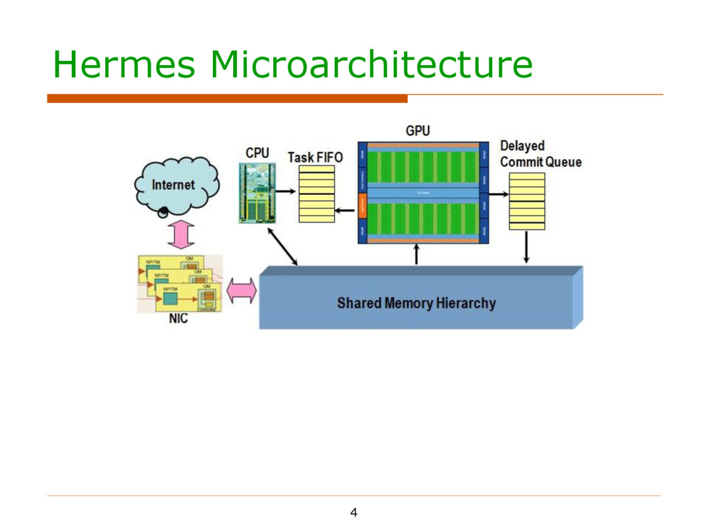Hermes Microarchitecture 4    