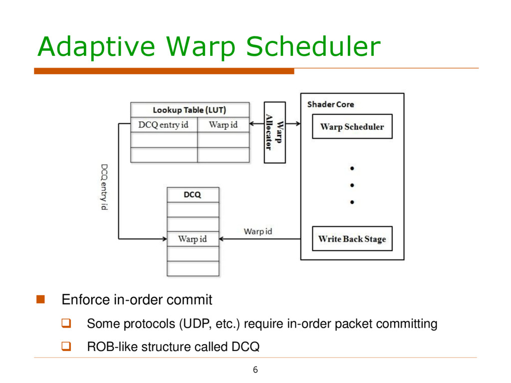 Adaptive Warp Scheduler 6         Enfor...