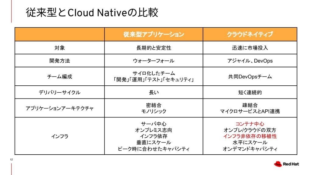 従来型とCloud Nativeの⽐較 12 従来型アプリケーション クラウドネイティブ 対象...