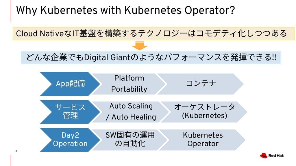 Why Kubernetes with Kubernetes Operator? 13 Clo...
