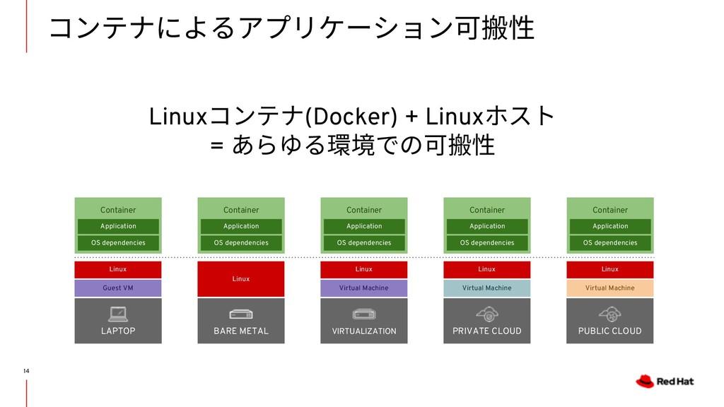 コンテナによるアプリケーション可搬性 14 LAPTOP Container Applicat...