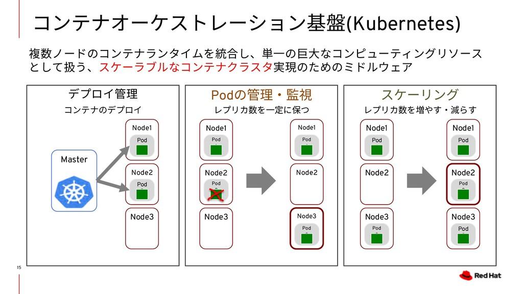 スケーリング Podの管理・監視 デプロイ管理 コンテナオーケストレーション基盤(Kubern...
