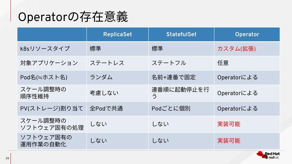 Operatorの存在意義 20 ReplicaSet StatefulSet Operato...