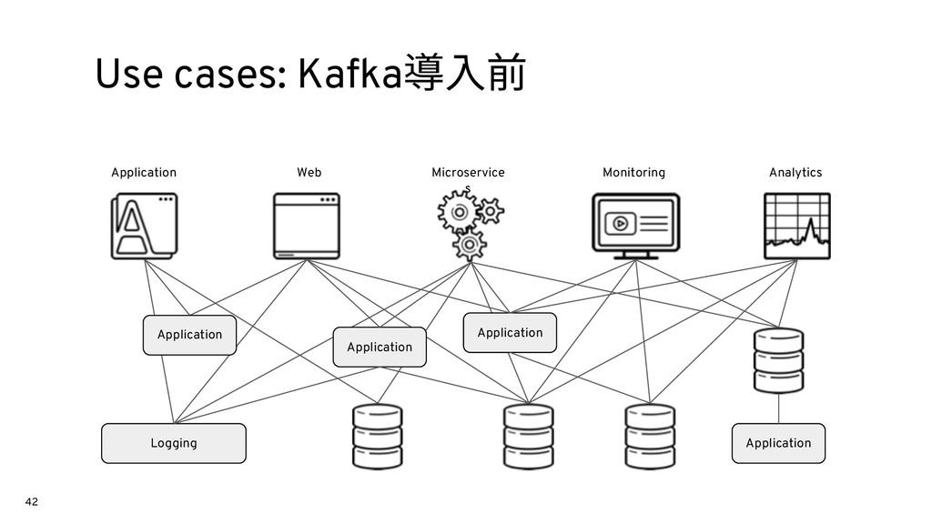 42 Use cases: Kafka導⼊前 Logging Application Appl...