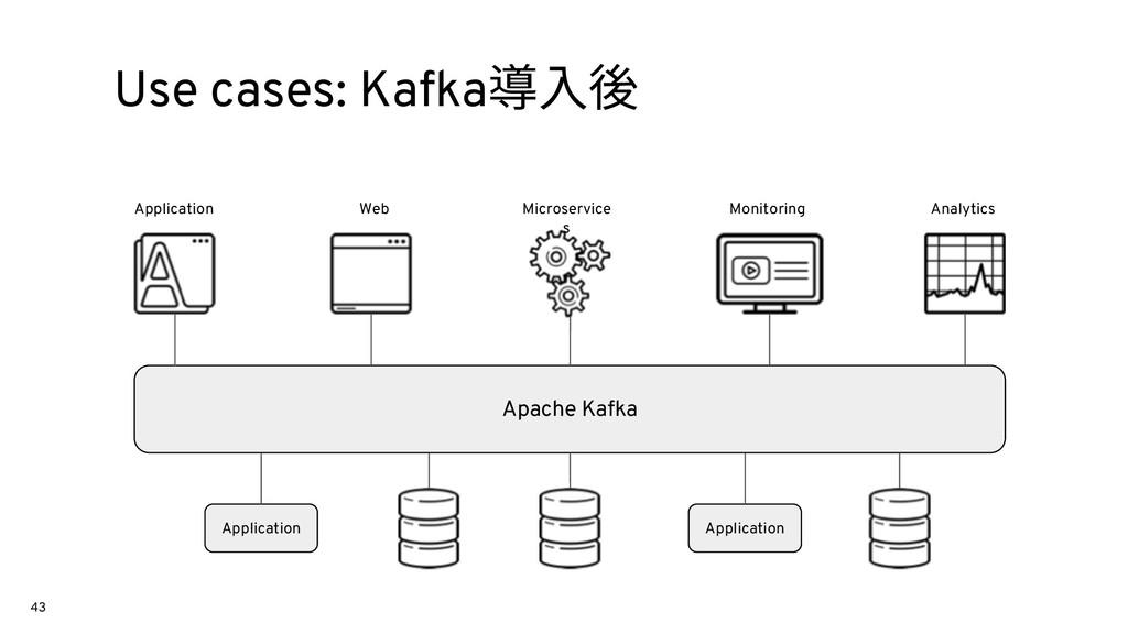 43 Use cases: Kafka導⼊後 Application Web Microser...