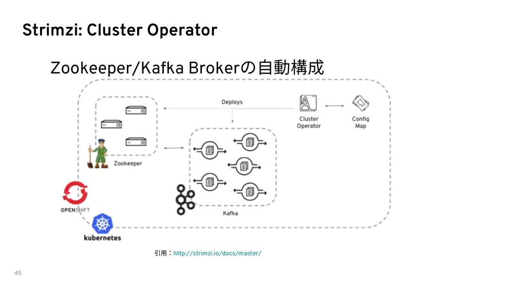 Strimzi: Cluster Operator Zookeeper/Kafka Broke...
