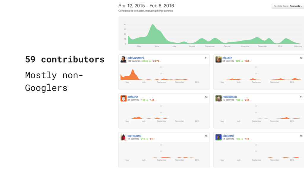 59 contributors Mostly non- Googlers